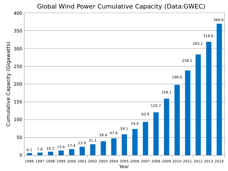 2014_Global_Wind_Power_Cumulative_Capacity